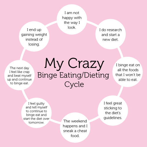 Nutrition|Weight Loss|Eating Psychology my_cycle2 Uncategorized