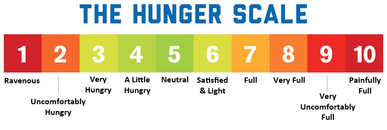 hunger-scale-not overeat