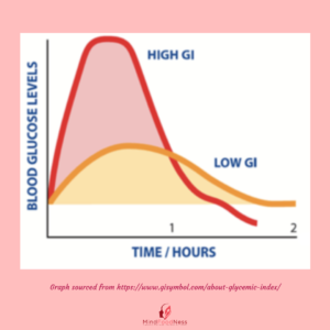 Blood Sugar Imbalance GI Index